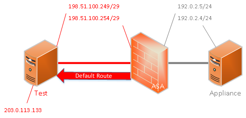 ASA multiple default routes Test